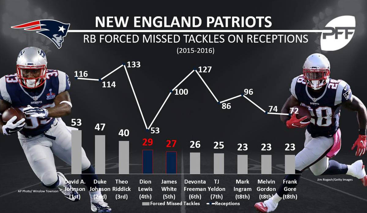 ELUSIVE PATRIOTS: RBs DION LEWIS AND JAMES WHITE RANK TOP FIVE IN MOST FORCED MISSED TACKLES